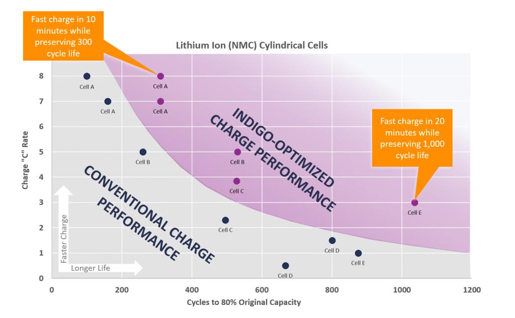 Charge Peformance Graph